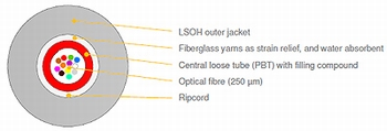 FIBRAIN: Universal Single Jacket LS0H Central Loose Tube